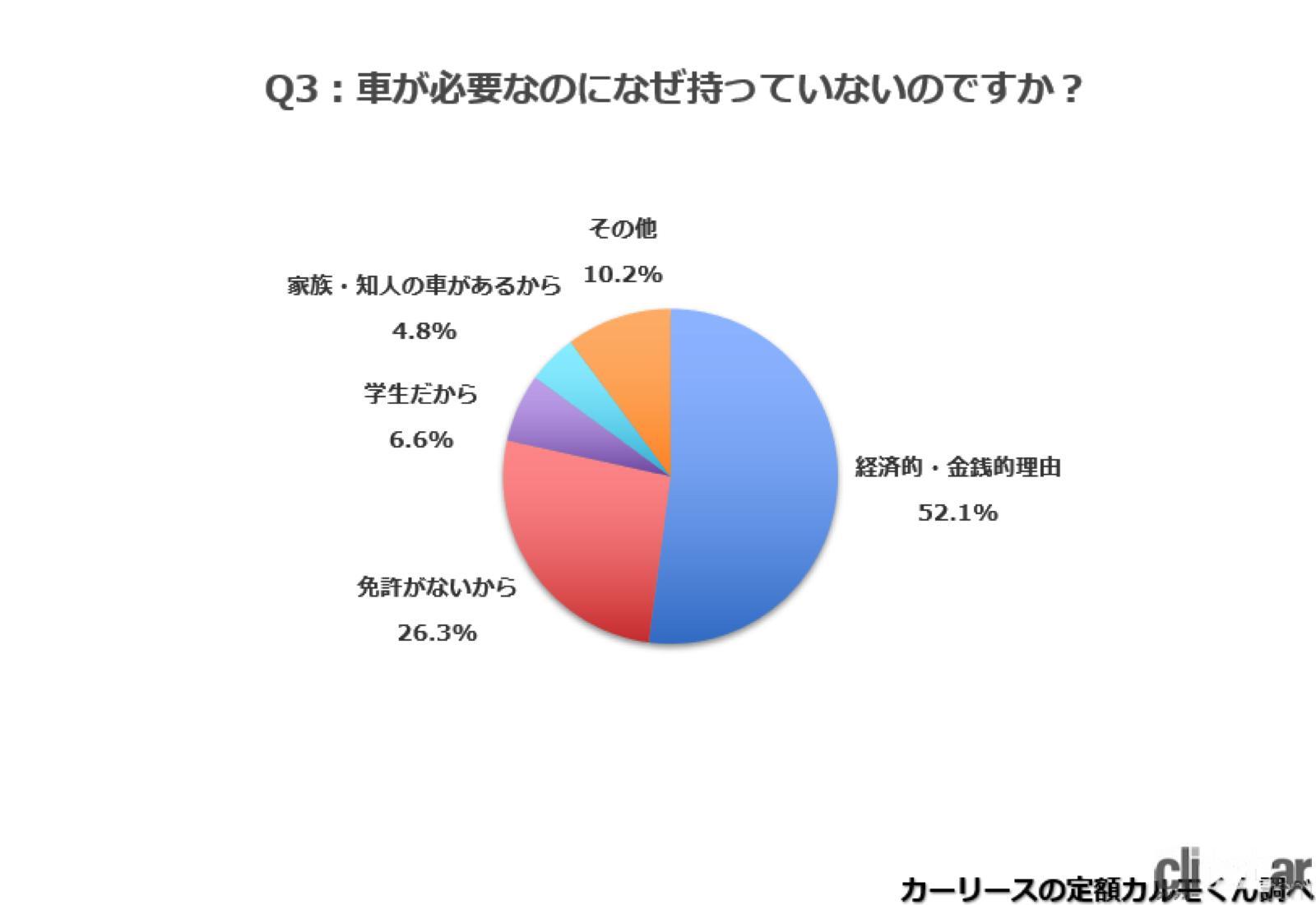 地方の新成人でクルマが必要なのに経済的理由で持っていない人52.1%