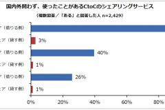 クルマ関連の個人間シェアサービスを利用経験者が5000人中で48%