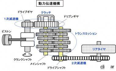 動力伝達機構
