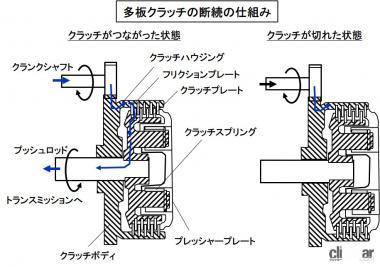 多板クラッチの仕組み
