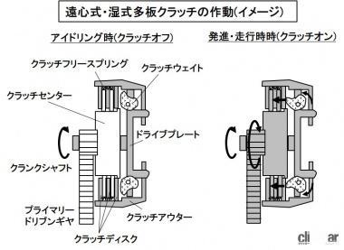 遠心式・湿式多板クラッチの構造と作動