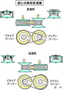 遠心式無段変速機の変速の仕組み