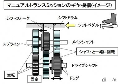 MTのギヤ機構