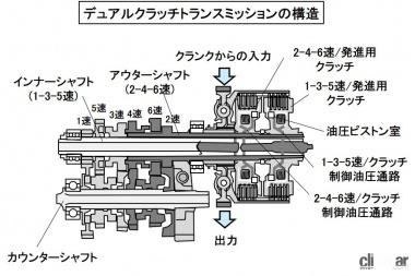 DCTの構造