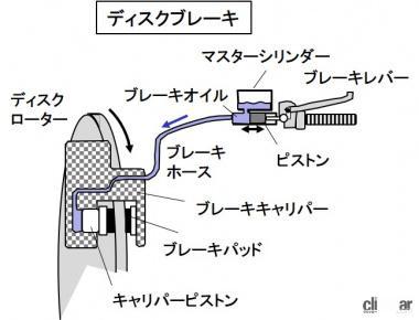 ディスクブレーキの仕組み