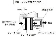 フローティング型キャリパー