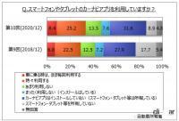 愛車を持つ人の47.1%がスマホやタブレットのアプリ経験者