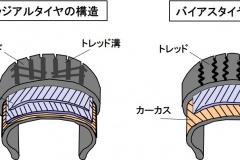 バイアス構造とラジアル構造