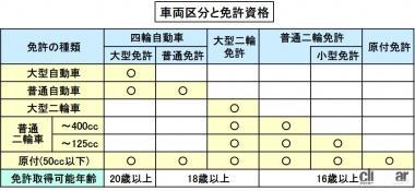 車両区分と免許資格