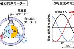 永久磁石同期モーターの基本構成