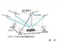 使い放題の車内ネットワークを実現させたカーナビ界のパイオニア!世界初の市販GPSカーナビから夢を続々実現してきたサイバーナビの魅力を会田肇さんに聞く - GPS概念図