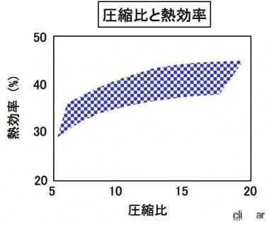 圧縮比と熱効率