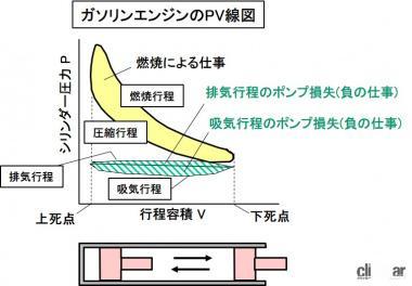 PV線図とポンプ損失