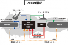 ABSの構成