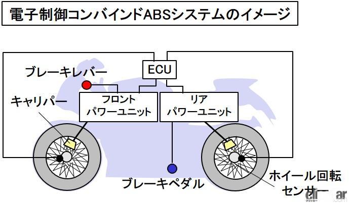「CBSとは?前後輪のブレーキを連動させて安定性を確保するシステム【バイク用語辞典:安全技術編】」の3枚目の画像