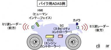 バイク用ADAS例