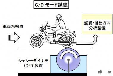 C/Dモード試験