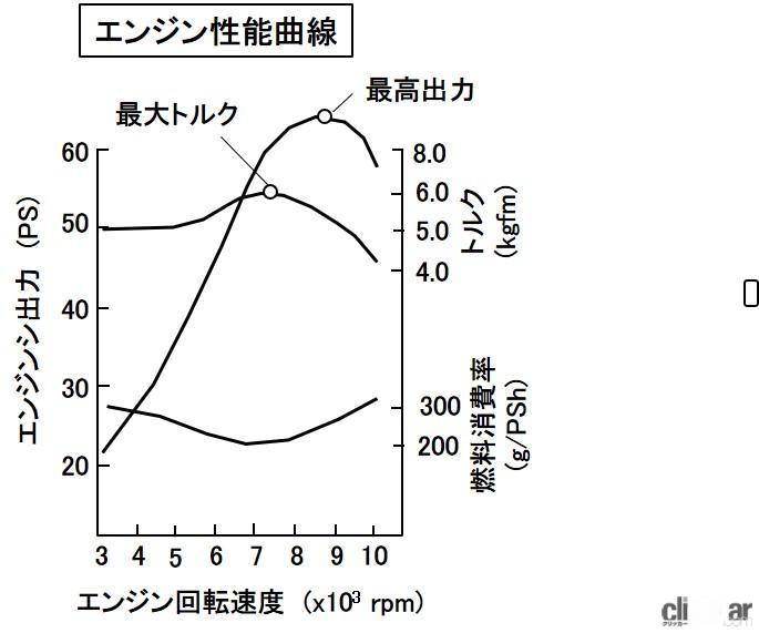 エンジン性能曲線とは?スロットル全開時の出力とトルク、燃料消費率を ...