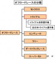 オフロードレースの分類(トライアル)