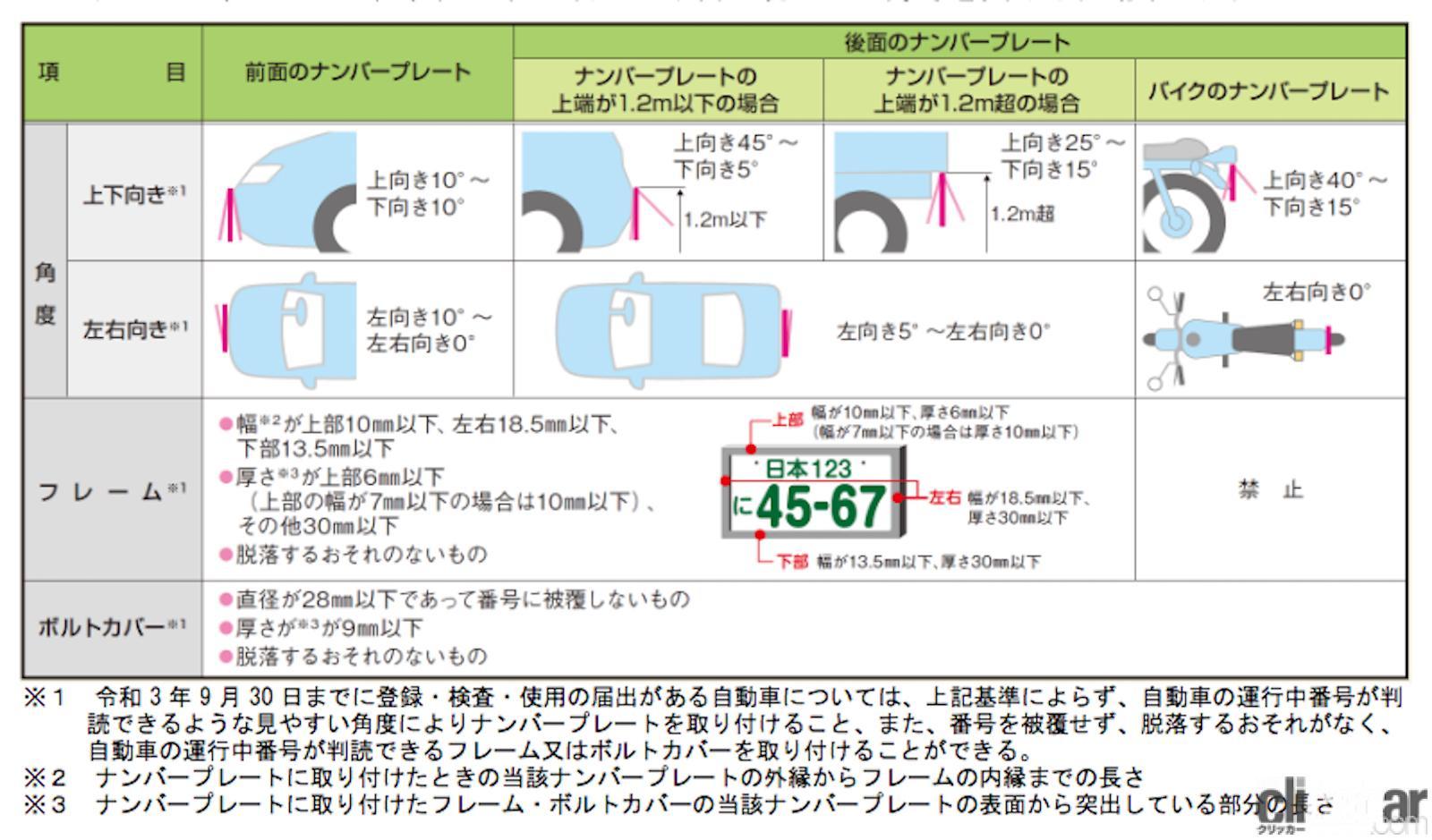 「取り付け方はどう変わる? 2021年10月に延期されたナンバープレート新基準とは」の2枚目の画像