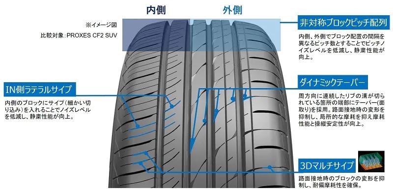 タイヤパターンには、独自のタイヤ設計基盤技術「T-MODE(ティーモード)」を活用