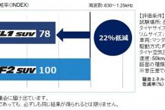 ノイズは従来製品PROXES CF2 SUV比で22%低減