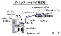 「ブレーキのメンテナンスとは?ブレーキパッドとディスクローターのチェックがポイント【バイク用語辞典:メンテナンス編】」の3枚目の画像ギャラリーへのリンク