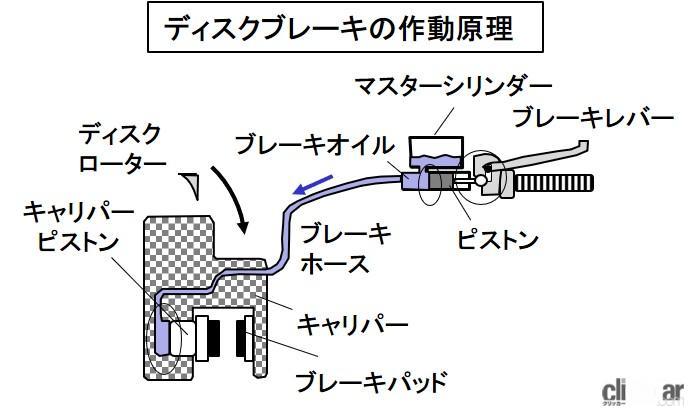 「ブレーキのメンテナンスとは?ブレーキパッドとディスクローターのチェックがポイント【バイク用語辞典:メンテナンス編】」の1枚目の画像