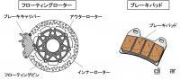 ブレーキのメンテナンスとは?ブレーキパッドとディスクローターのチェックがポイント【バイク用語辞典:メンテナンス編】 - glossary_Maintenannce_04