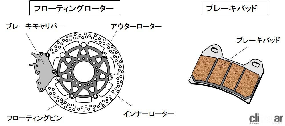 「ブレーキのメンテナンスとは?ブレーキパッドとディスクローターのチェックがポイント【バイク用語辞典:メンテナンス編】」の2枚目の画像