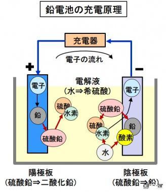 鉛バッテリの充電原理