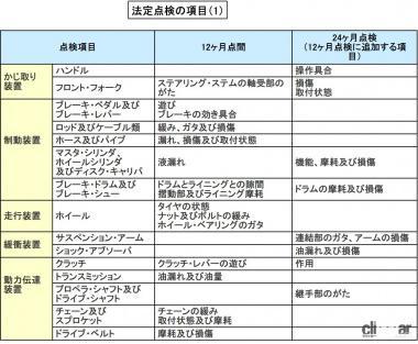 法定点検の項目(1)