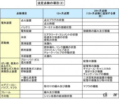 法定点検の項目(2)