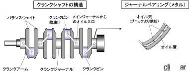 クランシャフトの構造