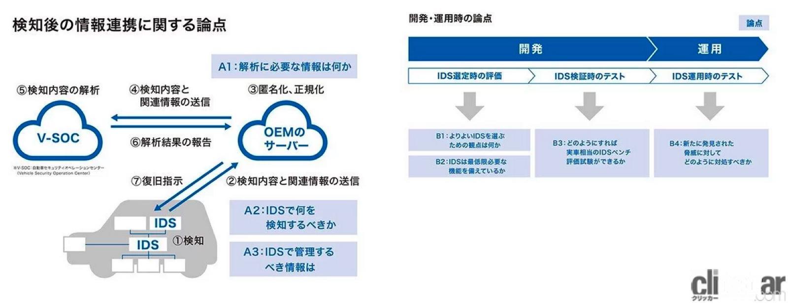 「清水和夫が解説!日本が進める「自動運転の今」はどんな技術で、どう使うのか?【SIP第2期 自動運転 中間成果発表会】」の15枚目の画像