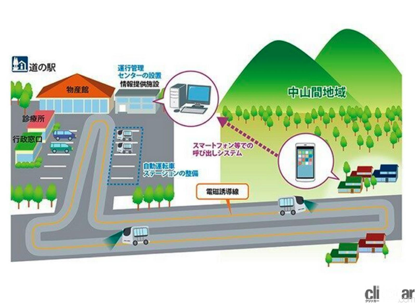 「清水和夫が解説!日本が進める「自動運転の今」はどんな技術で、どう使うのか?【SIP第2期 自動運転 中間成果発表会】」の20枚目の画像
