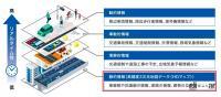 清水和夫が解説!日本が進める「自動運転の今」はどんな技術で、どう使うのか?【SIP第2期 自動運転 中間成果発表会】 - sip_dynamicmap_01