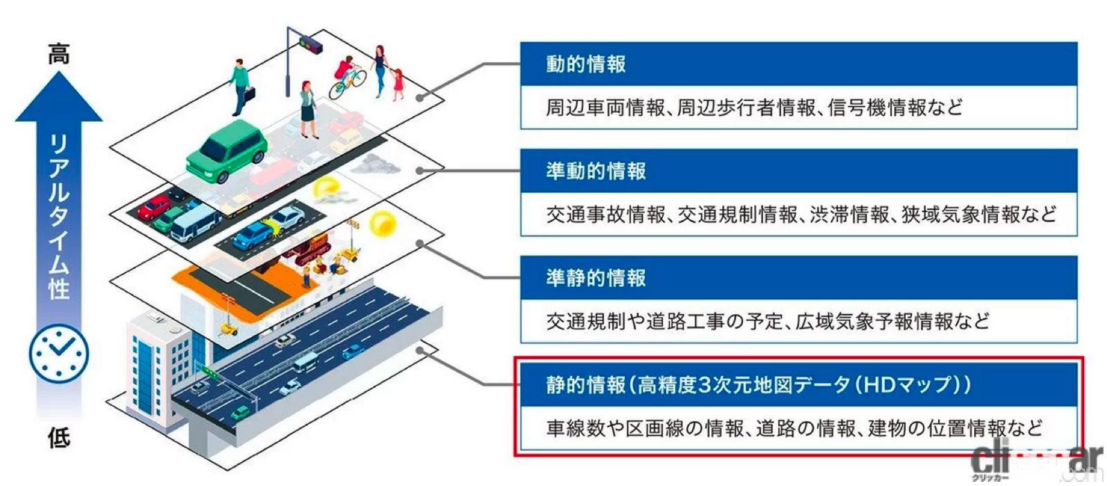 「清水和夫が解説!日本が進める「自動運転の今」はどんな技術で、どう使うのか?【SIP第2期 自動運転 中間成果発表会】」の7枚目の画像