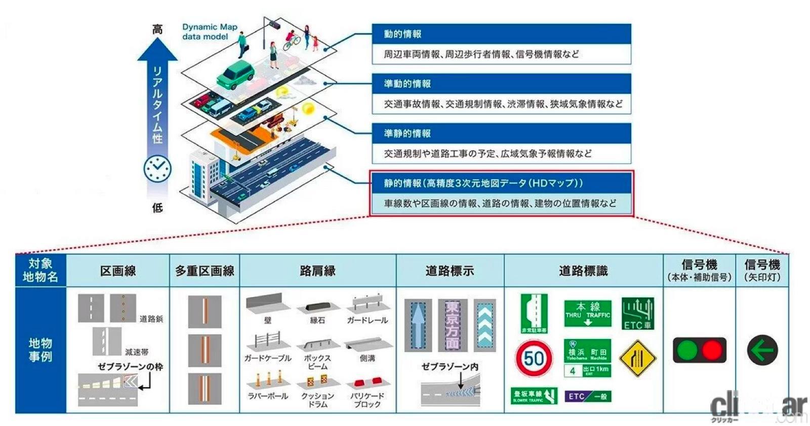 「清水和夫が解説!日本が進める「自動運転の今」はどんな技術で、どう使うのか?【SIP第2期 自動運転 中間成果発表会】」の6枚目の画像