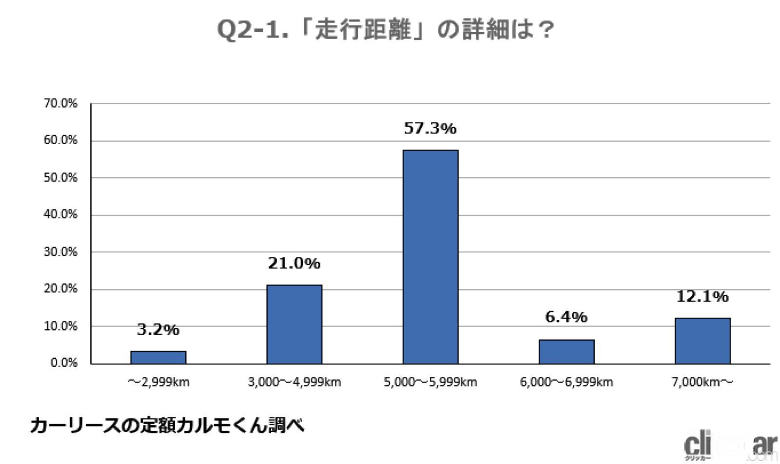 オイル交換は1414人中の半数以上が5000キロ毎や半年に1回毎を目安に実施