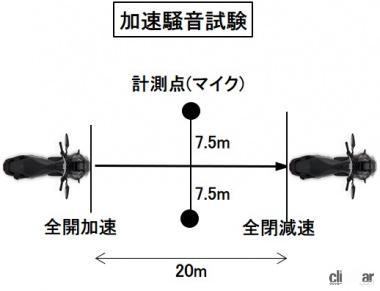 加速騒音試験