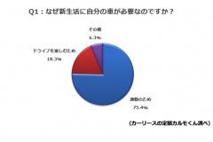 地方の新社会人は75%が通勤にクルマが必要
