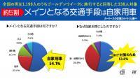 GWに旅行を予定する人の54.1%がクルマ利用