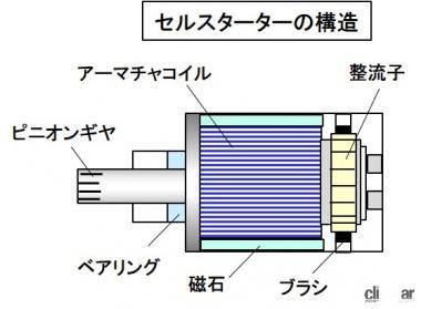 セルスターターの構造