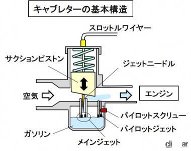 キャブレターの基本構造