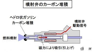 噴射弁の構造とカーボン堆積