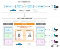 スズキ、SUBARU、ダイハツ、トヨタ、マツダの5社が次世代の車載通信機の技術仕様を共同開発へ - TOYOTA_20210427