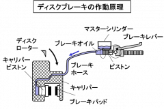 ブレーキの作動原理