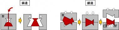 鋳造法と鍛造法