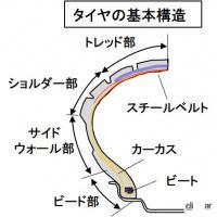 タイヤの素材とは?天然ゴムと合成ゴムを混ぜて補強剤などを調合【バイク用語辞典:材料編】 - glossary_Material _07